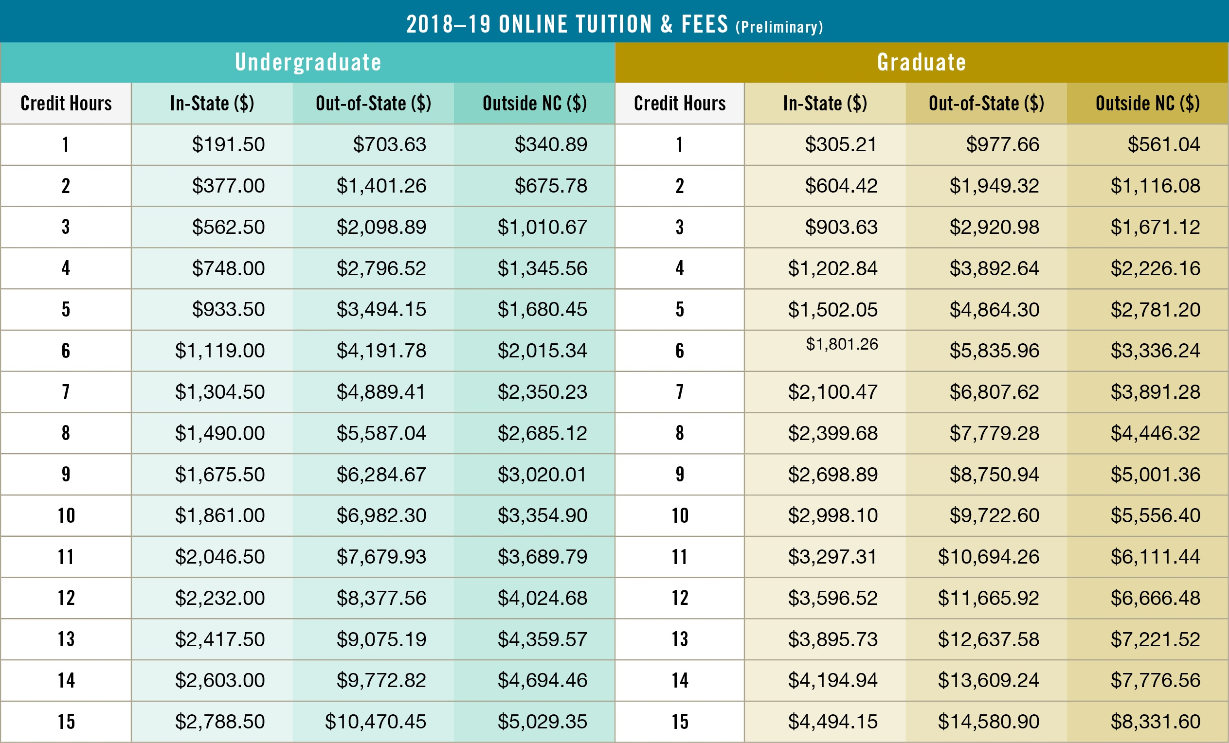 UO Combo Tuition Table